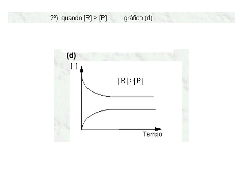 [R]>[P]